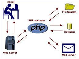Bài 2: File PHP đầu tiên