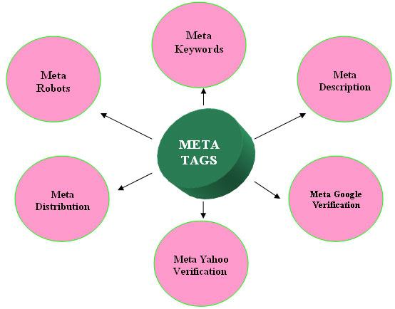 Meta Search là gì?