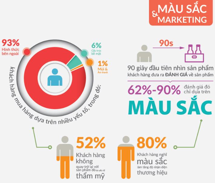 Màu sắc website bán hàng ảnh hưởng thế nào tới khách hàng