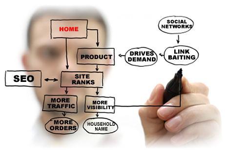Những yếu tố ảnh hưởng lên top khi thiết kế website bất động sản